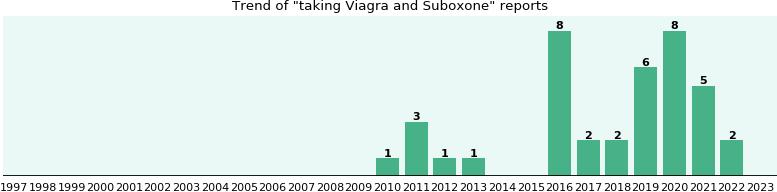 Viagra and antibiotics interaction