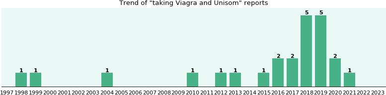 cost comparison viagra vs cia...