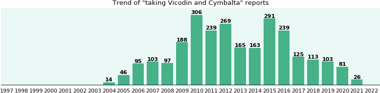 Vicodin and Cymbalta drug interactions.