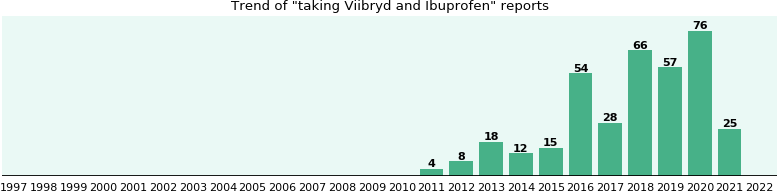 Viibryd and Ibuprofen drug interactions.