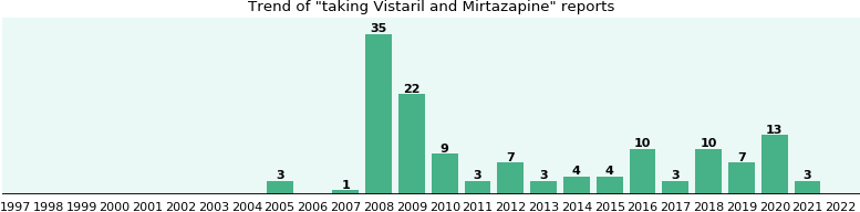 Vistaril and Mirtazapine drug interactions.