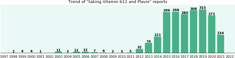 Vitamin b12 and Plavix drug interactions.