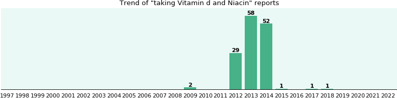 Vitamin d and Niacin drug interactions.