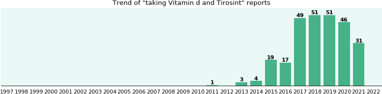 Vitamin d and Tirosint drug interactions.