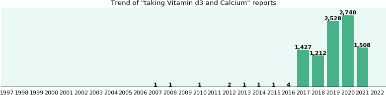 Vitamin d3 and Calcium drug interactions.
