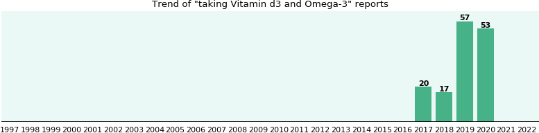 Vitamin d3 and Omega-3 drug interactions.