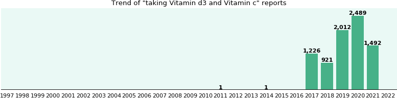 Vitamin d3 and Vitamin c drug interactions.