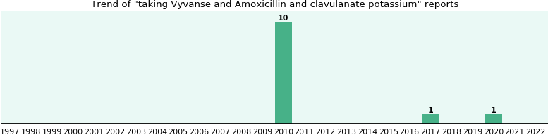 Vyvanse and Amoxicillin and clavulanate potassium, a study from FDA