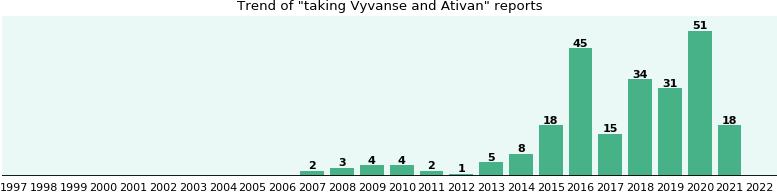 Vyvanse and Ativan drug interactions.