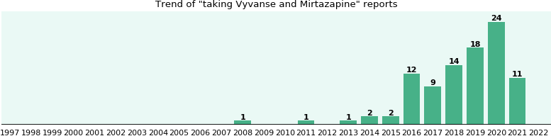 Vyvanse and Mirtazapine drug interactions.