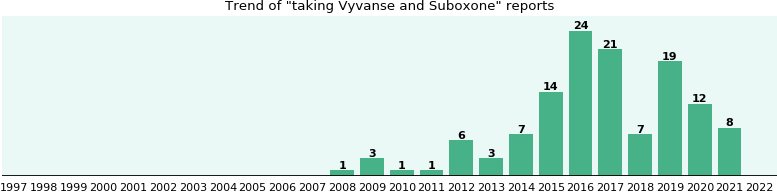 Vyvanse and Suboxone drug interactions.