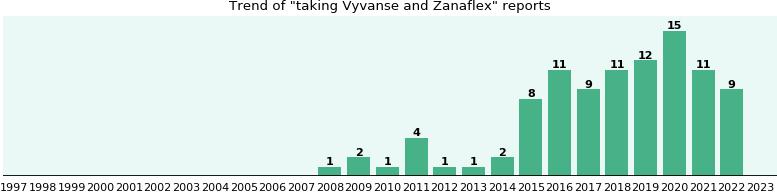 Vyvanse and Zanaflex drug interactions - eHealthMe