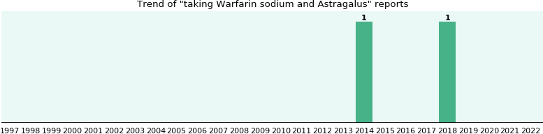 Warfarin sodium and Astragalus drug interactions.