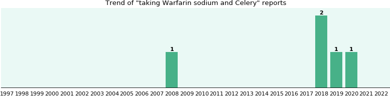 Warfarin sodium and Celery drug interactions.