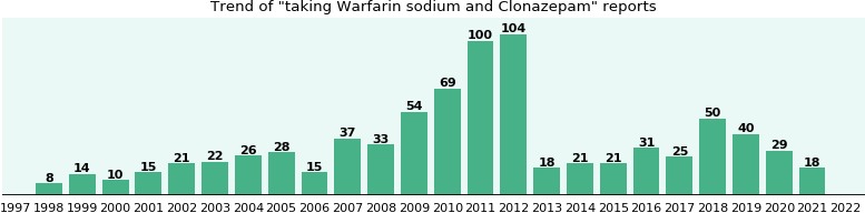 Warfarin sodium and Clonazepam drug interactions.