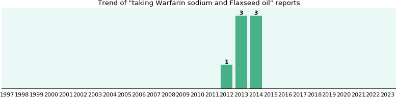 warfarin flaxseed oil interaction