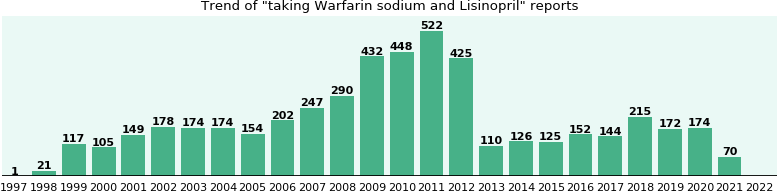 Warfarin sodium and Lisinopril drug interactions.