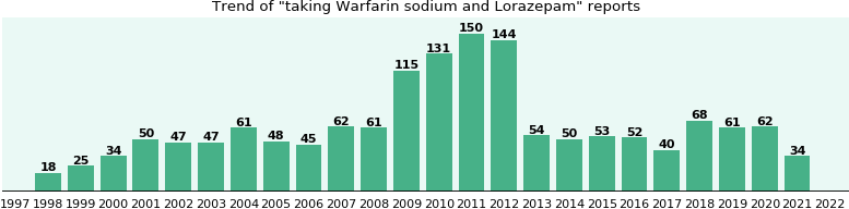 Warfarin sodium and Lorazepam drug interactions.