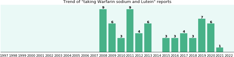 Warfarin sodium and Lutein drug interactions.