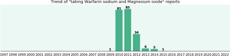 Warfarin Sodium And Magnesium Oxide Drug Interactions