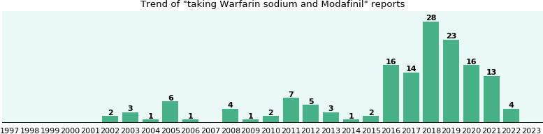 warfarin interaction modafinil