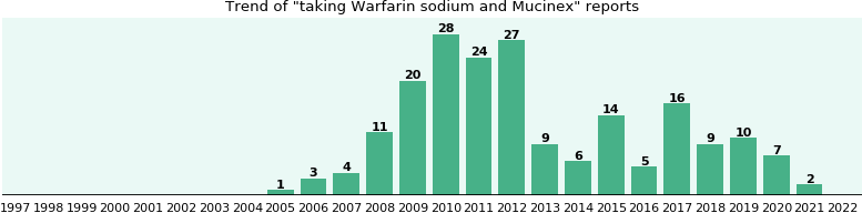 Warfarin sodium and Mucinex drug interactions.