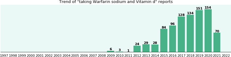 Warfarin sodium and Vitamin d drug interactions.