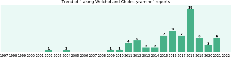 Welchol and Cholestyramine drug interactions.