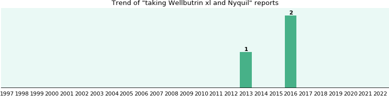 Wellbutrin xl and Nyquil drug interactions.