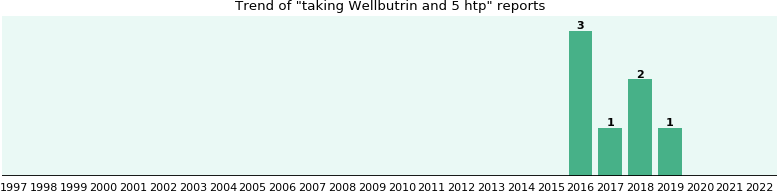 Wellbutrin and 5 htp drug interactions.