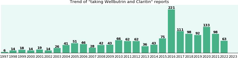 can with wellbutrin claritin i take d