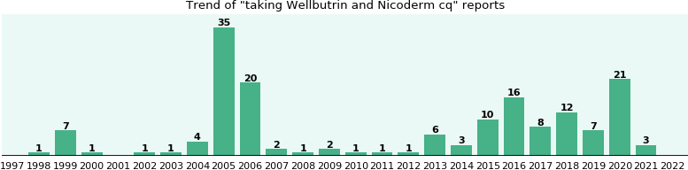 Wellbutrin and Nicoderm cq drug interactions.