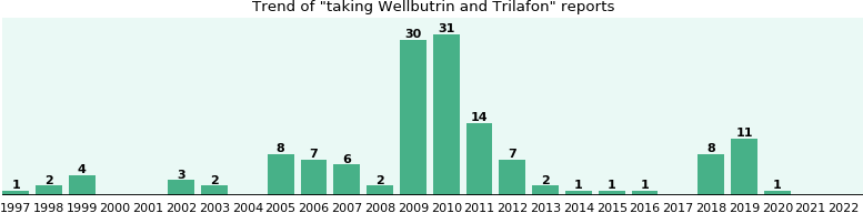 Wellbutrin and Trilafon drug interactions.