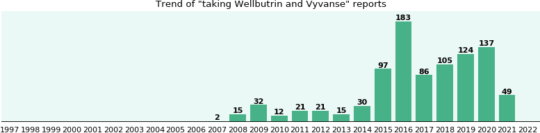 Wellbutrin and Vyvanse drug interactions.