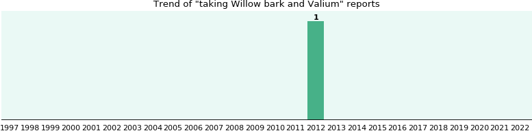Willow bark and Valium drug interactions.