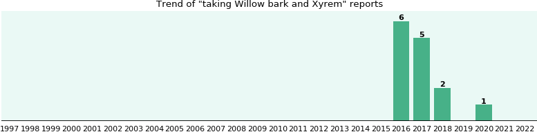 Willow bark and Xyrem drug interactions.