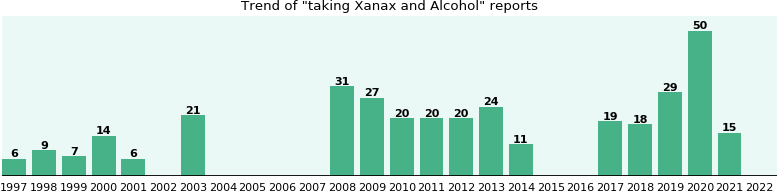 Xanax and Alcohol drug interactions.