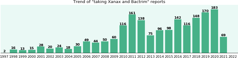 Xanax and Bactrim drug interactions.
