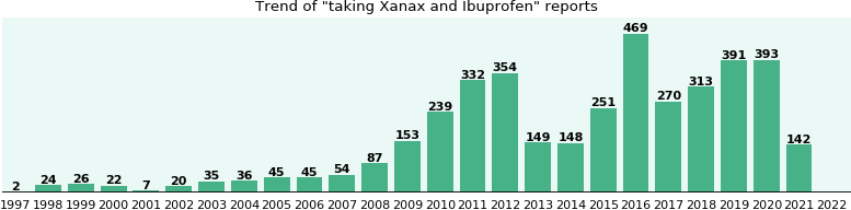 Xanax and Ibuprofen drug interactions.
