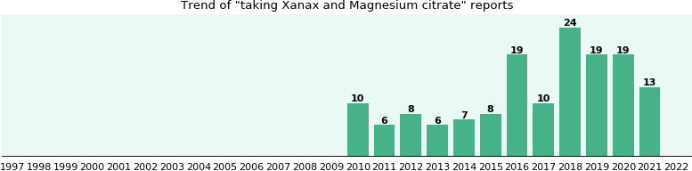 Xanax and Magnesium citrate drug interactions.