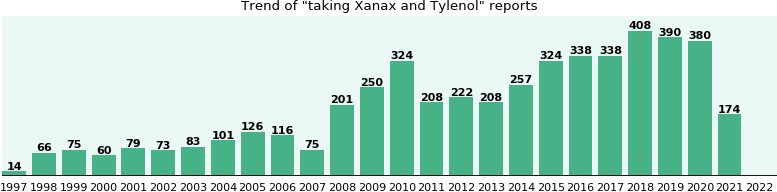 Xanax and Tylenol drug interactions.