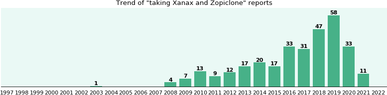 Xanax and Zopiclone drug interactions.