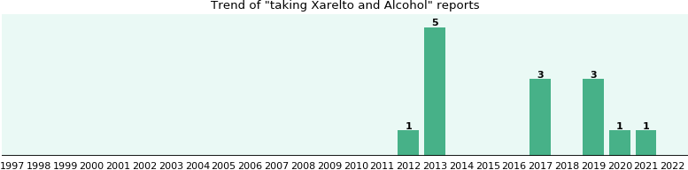 Xarelto and Alcohol drug interactions.