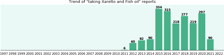 Xarelto and Fish oil drug interactions: a study of real ...