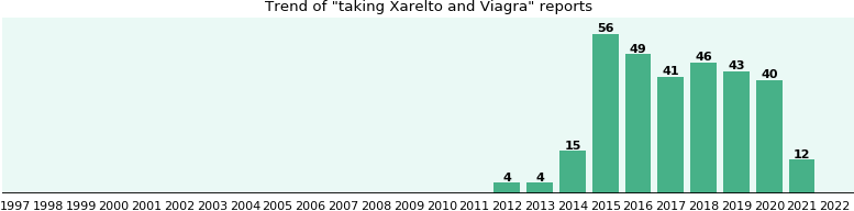 Xarelto and Viagra drug interactions.