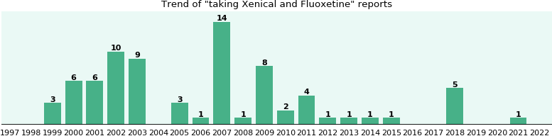 Xenical and Fluoxetine drug interactions.
