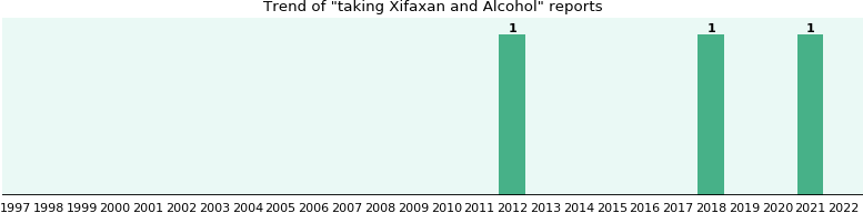 Xifaxan and Alcohol drug interactions.