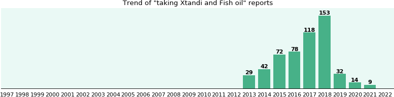 Xtandi and Fish oil drug interactions - eHealthMe