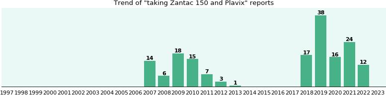 Drug Interactions Zantac Lasix 2
