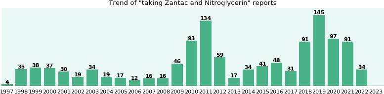 Zantac advil together
